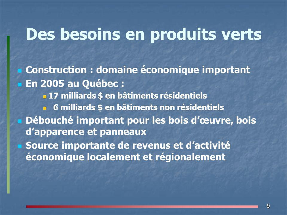 10 Des besoins en produits verts Habitation : hausse de la demande de produits « verts » Le bois est un des meilleurs choix écologiques Acier ou béton substitué par 1 m³ de bois = réduction de 1 tonne GES Émission 2005 au Québec : 92 M de tonnes Cible Kyoto pour 2012 : 82 M de tonnes