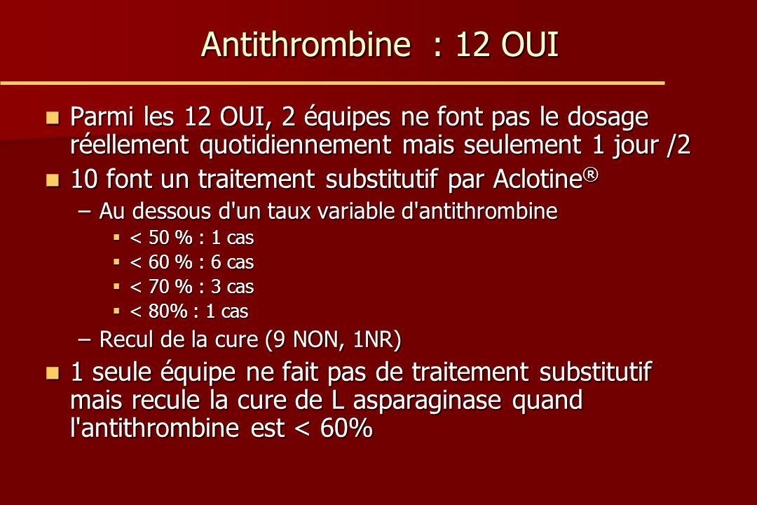 Antithrombine : 12 OUI Parmi les 12 OUI, 2 équipes ne font pas le dosage réellement quotidiennement mais seulement 1 jour /2 Parmi les 12 OUI, 2 équip