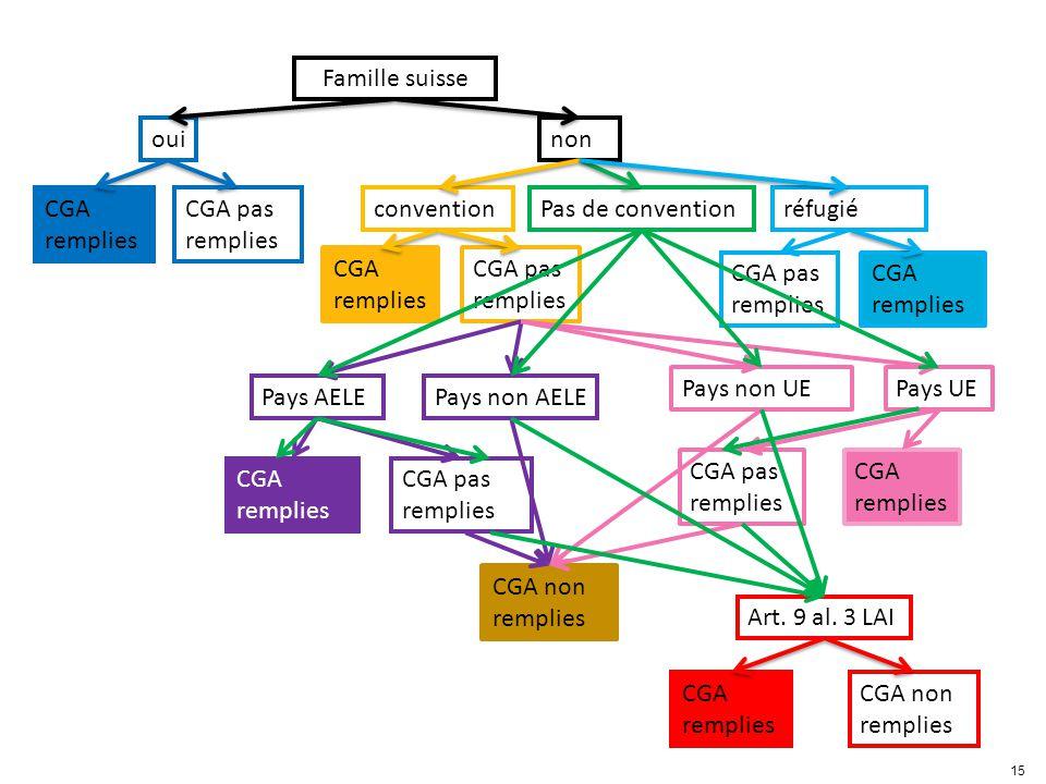 Famille suisse ouinon CGA remplies CGA pas remplies conventionPas de convention CGA remplies CGA pas remplies Pays UEPays non UE CGA remplies CGA pas remplies Art.