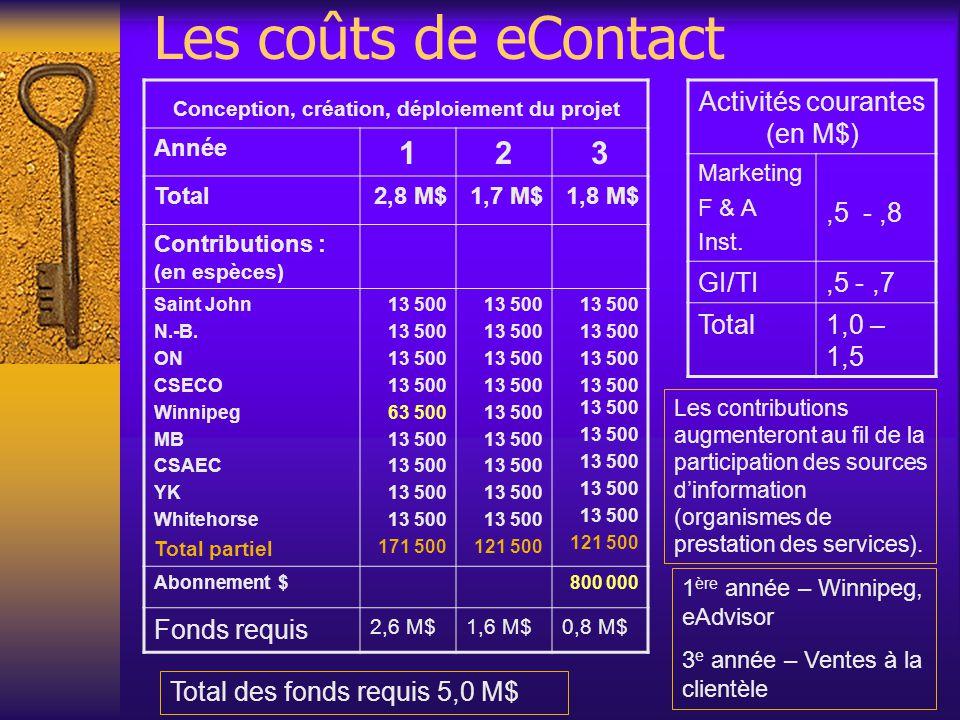 Les coûts de eContact Conception, création, déploiement du projet Année 123 Total2,8 M$1,7 M$1,8 M$ Contributions : (en espèces) Saint John N.-B.