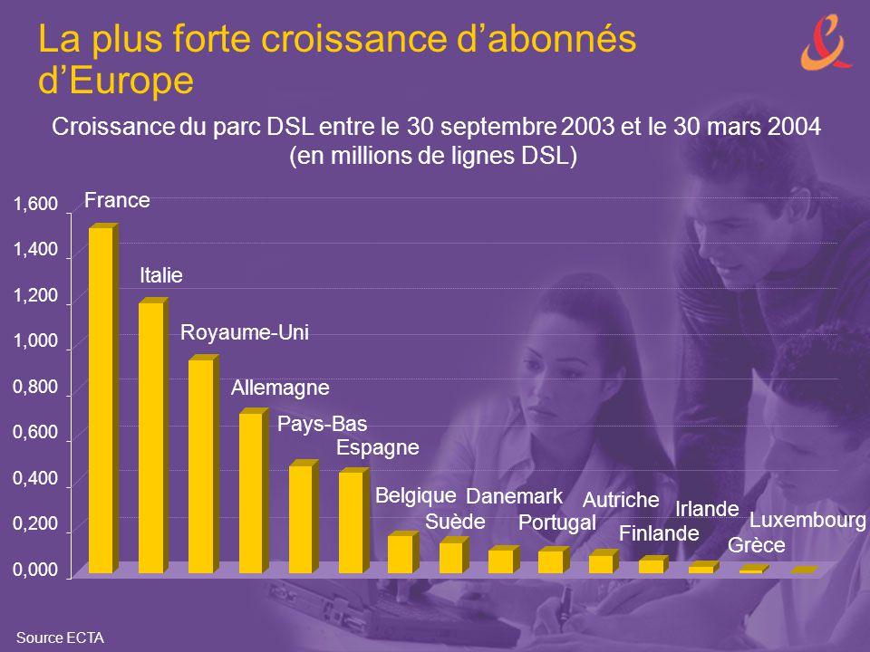 La plus forte croissance d'abonnés d'Europe 0,000 0,200 0,400 0,600 0,800 1,000 1,200 1,400 1,600 Croissance du parc DSL entre le 30 septembre 2003 et