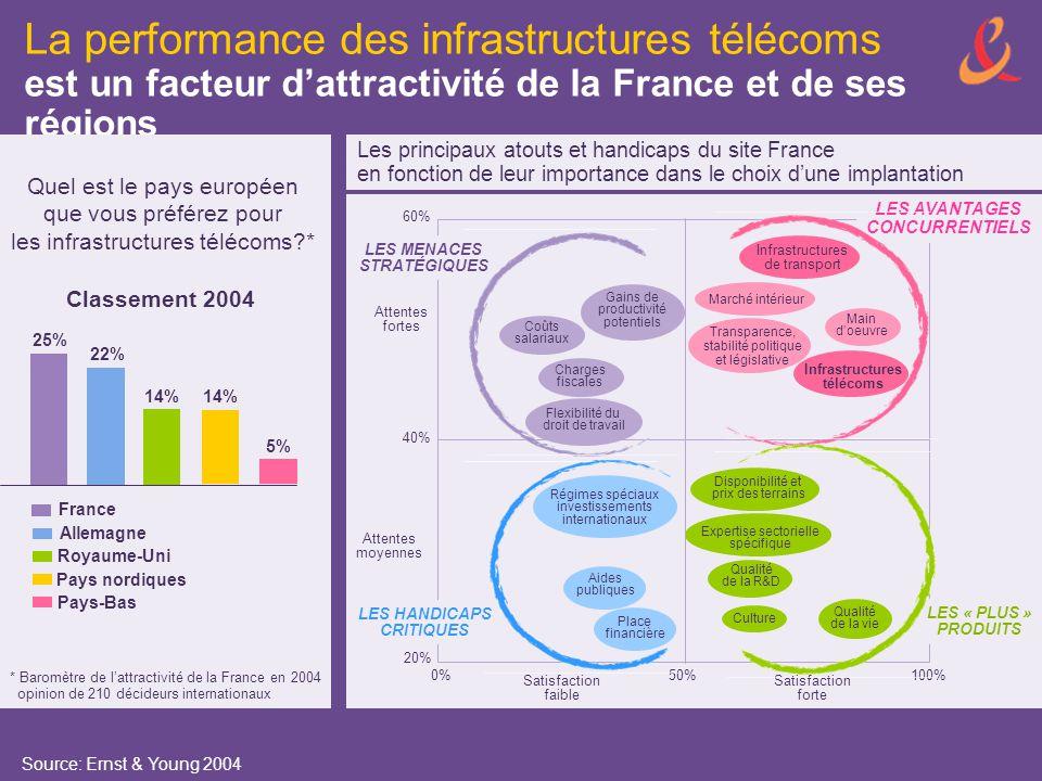 La performance des infrastructures télécoms est un facteur d'attractivité de la France et de ses régions Source: Ernst & Young 2004 Classement 2004 25