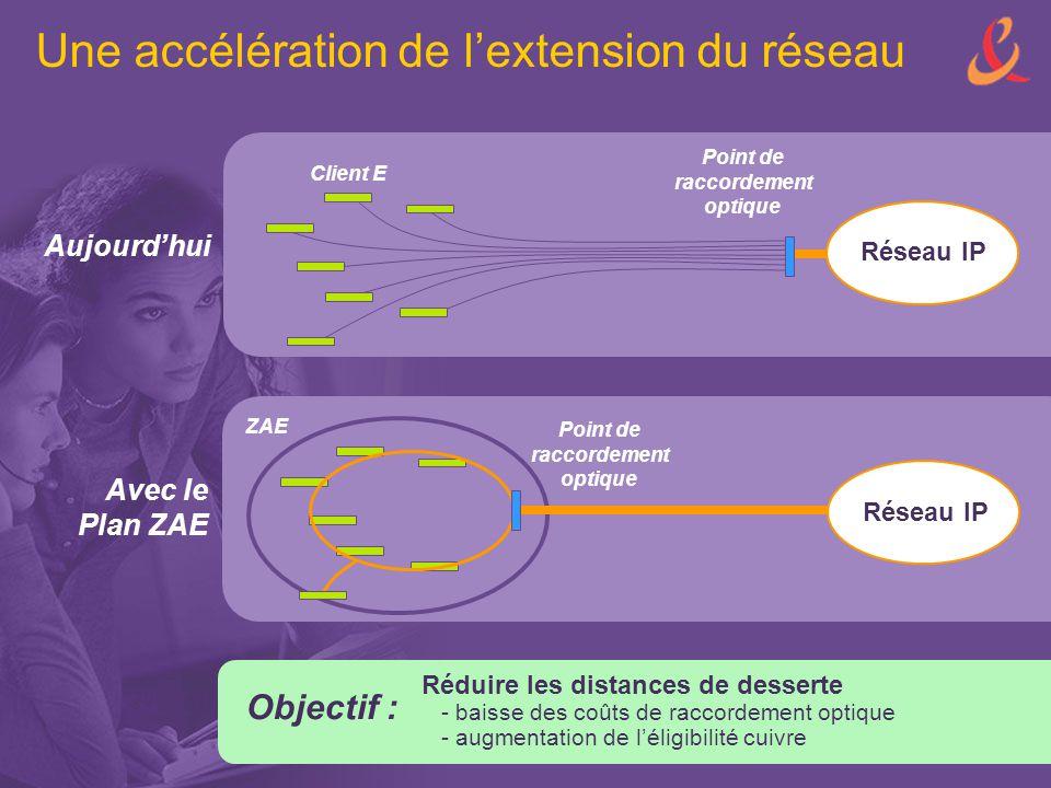Une accélération de l'extension du réseau Aujourd'hui Avec le Plan ZAE Client E Réseau IP Point de raccordement optique Objectif : Réduire les distanc