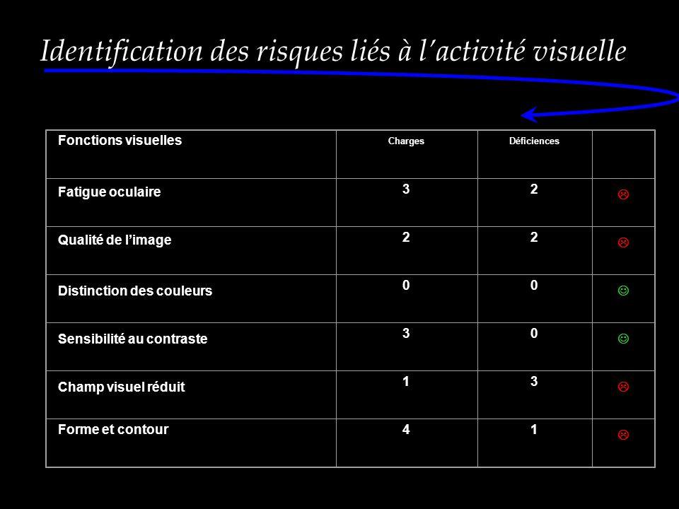 Fonctions visuelles ChargesDéficiences Fatigue oculaire 32  Qualité de l'image 22  Distinction des couleurs 00 Sensibilité au contraste 30 Champ visuel réduit 13  Forme et contour41  Identification des risques liés à l'activité visuelle