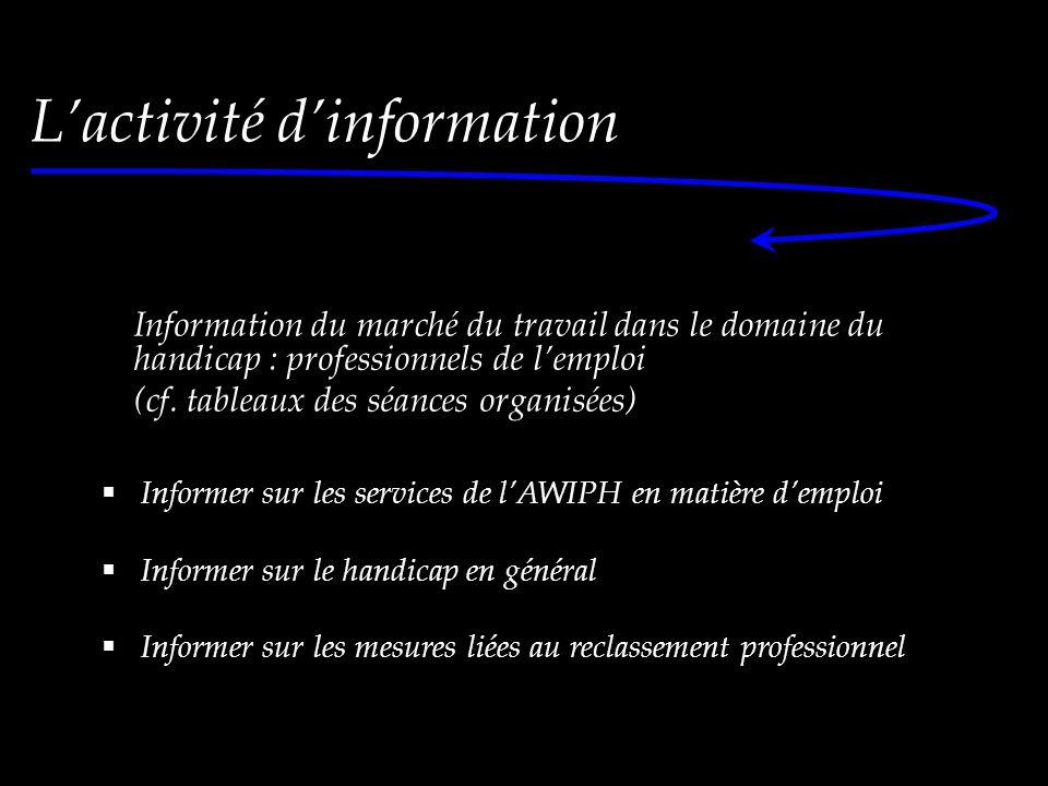 Information du marché du travail dans le domaine du handicap : professionnels de l'emploi (cf.