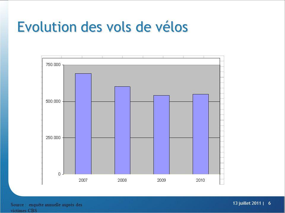 13 juillet 2011 |6 Evolution des vols de vélos Source : enquête annuelle auprès des victimes CBS