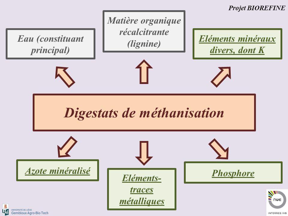 Digestats de méthanisation Eau (constituant principal) Matière organique récalcitrante (lignine) Azote minéralisé Phosphore Eléments minéraux divers, dont K Eléments- traces métalliques Projet BIOREFINE