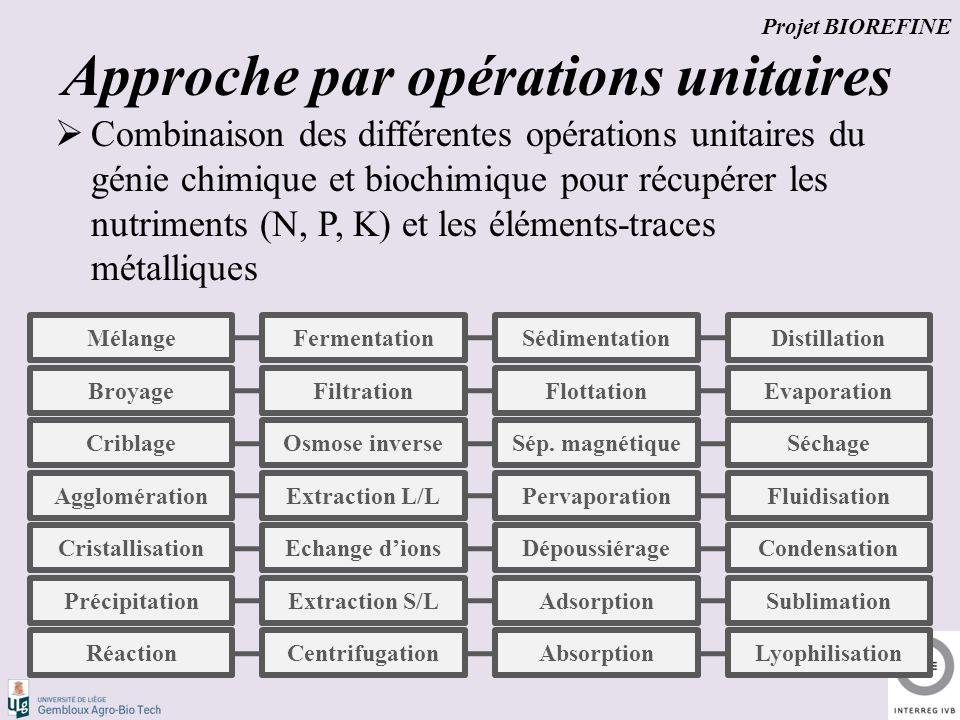 Approche par opérations unitaires  Combinaison des différentes opérations unitaires du génie chimique et biochimique pour récupérer les nutriments (N