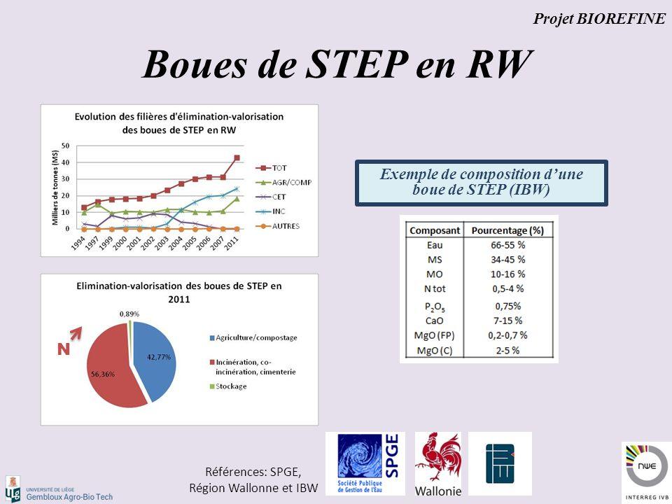 Boues de STEP en RW Projet BIOREFINE Références: SPGE, Région Wallonne et IBW Exemple de composition d'une boue de STEP (IBW) N