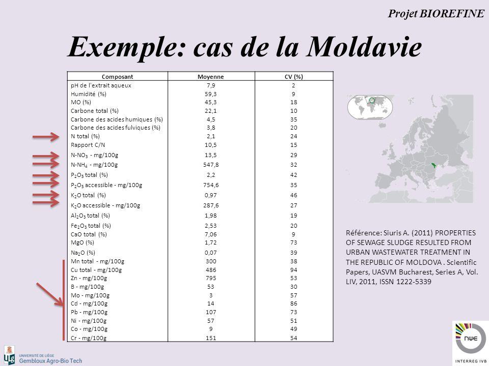 Exemple: cas de la Moldavie Projet BIOREFINE ComposantMoyenneCV (%) pH de l extrait aqueux7,92 Humidité (%)59,39 MO (%)45,318 Carbone total (%)22,110 Carbone des acides humiques (%)4,535 Carbone des acides fulviques (%)3,820 N total (%)2,124 Rapport C/N10,515 N-NO 3 - mg/100g13,529 N-NH 4 - mg/100g547,832 P 2 O 5 total (%)2,242 P 2 O 5 accessible - mg/100g754,635 K 2 O total (%)0,9746 K 2 O accessible - mg/100g287,627 Al 2 O 3 total (%)1,9819 Fe 2 O 3 total (%)2,5320 CaO total (%)7,069 MgO (%)1,7273 Na 2 O (%)0,0739 Mn total - mg/100g30038 Cu total - mg/100g48694 Zn - mg/100g79553 B - mg/100g5330 Mo - mg/100g357 Cd - mg/100g1486 Pb - mg/100g10773 Ni - mg/100g5751 Co - mg/100g949 Cr - mg/100g15154 Référence: Siuris A.