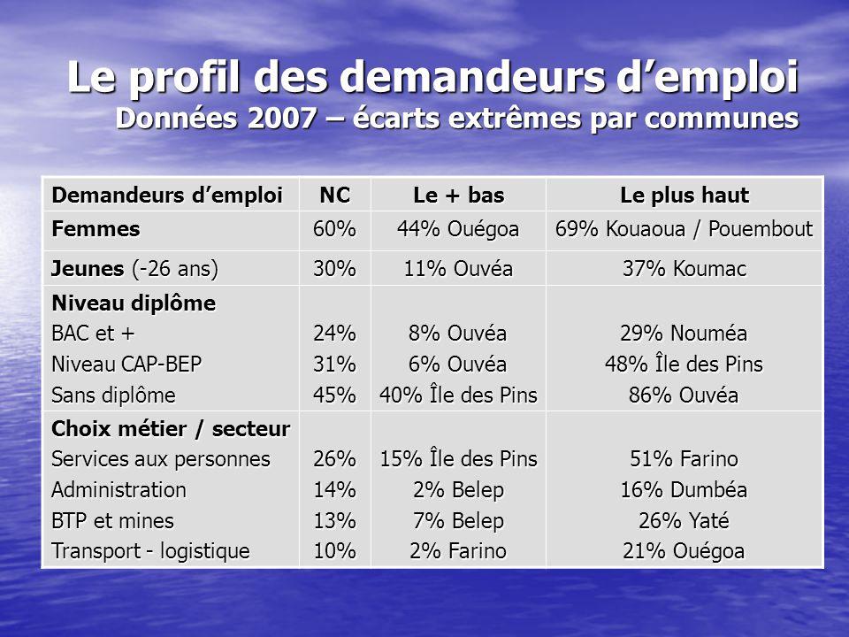 Le profil des demandeurs d'emploi Données 2007 – écarts extrêmes par communes Demandeurs d'emploi NC Le + bas Le plus haut Femmes60% 44% Ouégoa 69% Ko