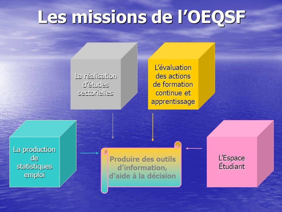 Les missions de l'OEQSF La réalisation d'études sectorielles L'évaluation des actions de formation continue et apprentissage L'Espace Étudiant La prod