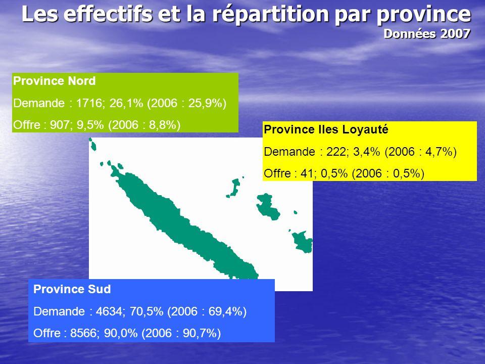 Les effectifs et la répartition par province Données 2007 Province Sud Demande : 4634; 70,5% (2006 : 69,4%) Offre : 8566; 90,0% (2006 : 90,7%) Provinc