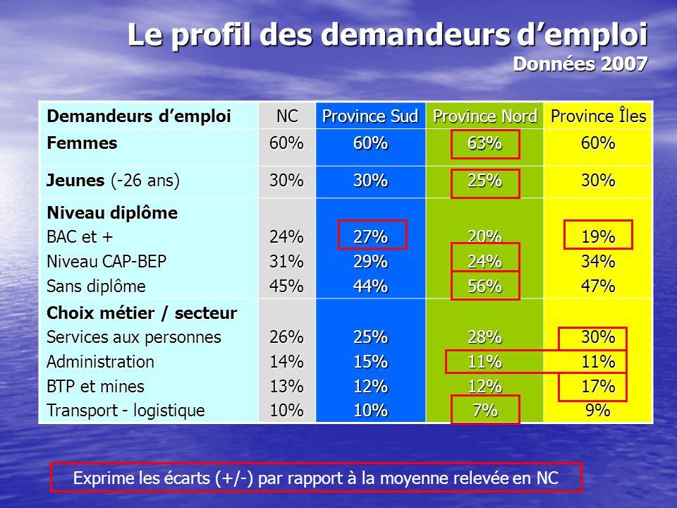 Demandeurs d'emploi NC Province Sud Province Nord Province Îles Femmes60%60%63%60% Jeunes (-26 ans) 30%30%25%30% Niveau diplôme BAC et + Niveau CAP-BE