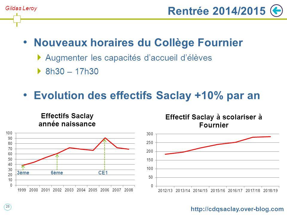 26 http://cdqsaclay.over-blog.com Rentrée 2014/2015 Nouveaux horaires du Collège Fournier  Augmenter les capacités d'accueil d'élèves  8h30 – 17h30 Evolution des effectifs Saclay +10% par an 3ème 6ème CE1 Gildas Leroy
