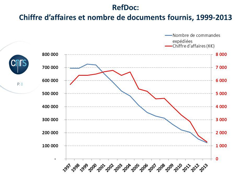 P. 8 RefDoc: Chiffre d'affaires et nombre de documents fournis, 1999-2013