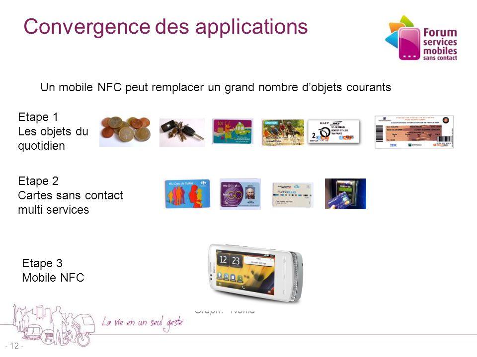 13 Le NFC appliqué au mobile Le NFC permet la convergence de –la technologie sans contact / cartes –trois modes – Emulation de carte / lecteur / peer-to-peer Avec les services du mobile –Interactivité - Ecran, clavier, son –Connectivité –Capteurs –Géolocalisation / RTLS –Puissance de traitement  Multi-services –Identifier, authentifier, autoriser –Afficher données, site web, lancer des apps, –Reprogrammer mobile, appairage haut-parleurs… - 13 - Graph.
