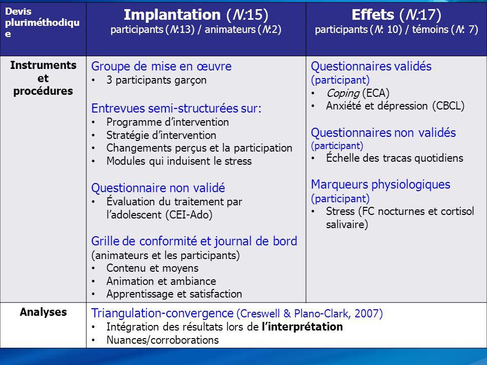 29 Devis pluriméthodiqu e Implantation (N:15) participants (N:13) / animateurs (N:2) Effets (N:17) participants (N: 10) / témoins (N: 7) Instruments e