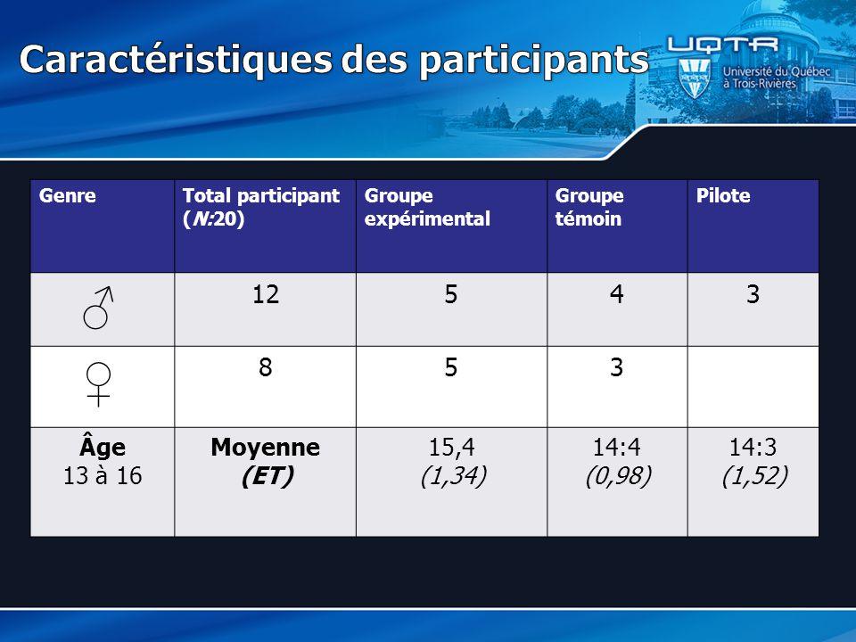 GenreTotal participant (N:20) Groupe expérimental Groupe témoin Pilote ♂ 12543 ♀ 853 Âge 13 à 16 Moyenne (ET) 15,4 (1,34) 14:4 (0,98) 14:3 (1,52)