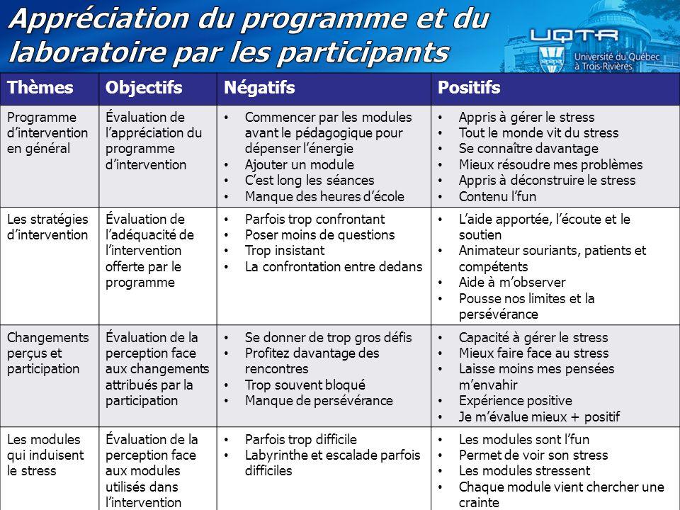 ThèmesObjectifsNégatifsPositifs Programme d'intervention en général Évaluation de l'appréciation du programme d'intervention Commencer par les modules