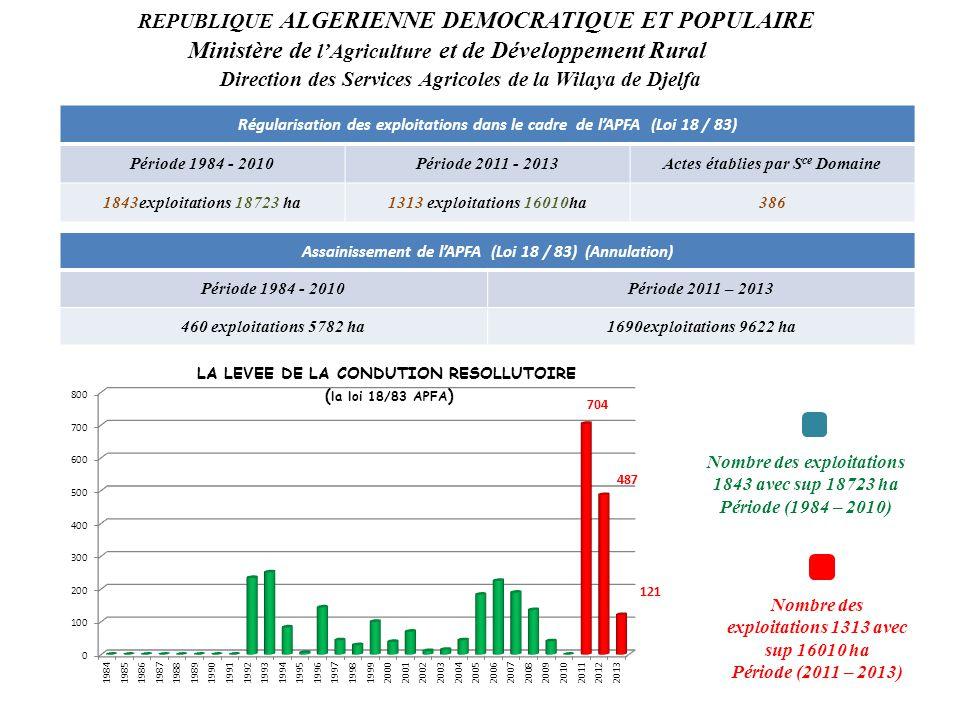 REPUBLIQUE ALGERIENNE DEMOCRATIQUE ET POPULAIRE Ministère de l'Agriculture et de Développement Rural Direction des Services Agricoles de la Wilaya de Djelfa Régularisation des exploitations dans le cadre de l'APFA (Loi 18 / 83) Période 1984 - 2010Période 2011 - 2013Actes établies par S ce Domaine 1843exploitations 18723 ha1313 exploitations 16010ha386 Assainissement de l'APFA (Loi 18 / 83) (Annulation) Période 1984 - 2010Période 2011 – 2013 460 exploitations 5782 ha1690exploitations 9622 ha Nombre des exploitations 1843 avec sup 18723 ha Période (1984 – 2010) Nombre des exploitations 1313 avec sup 16010 ha Période (2011 – 2013)