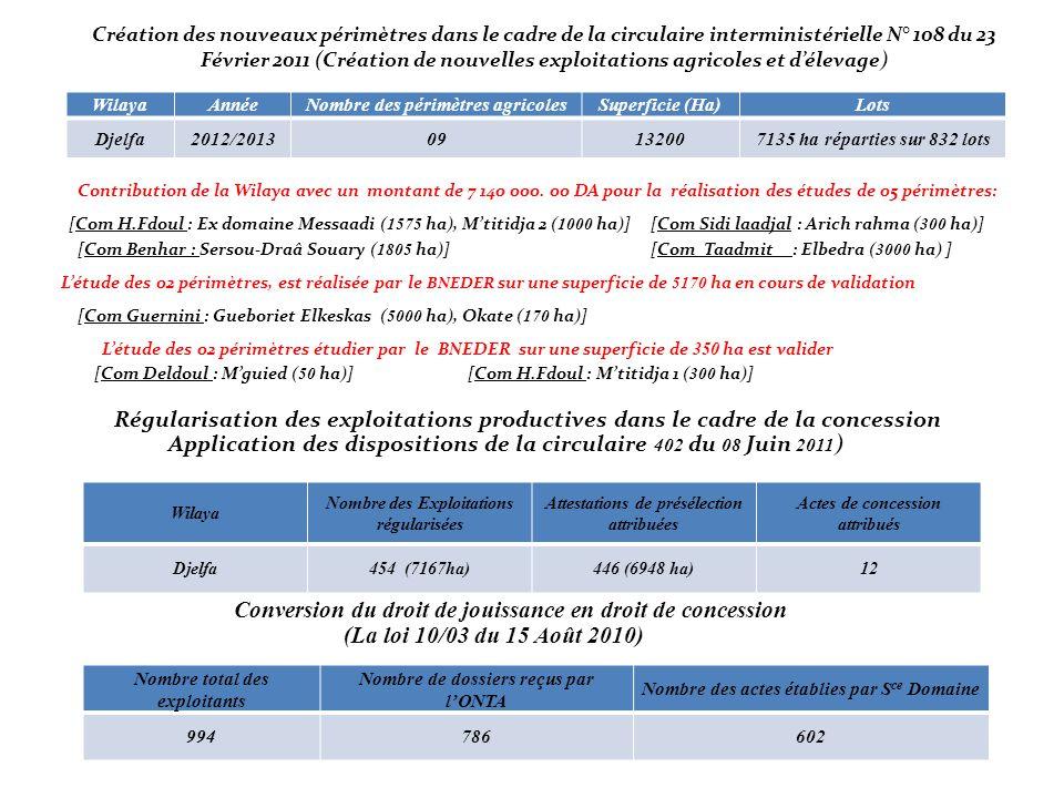 Création des nouveaux périmètres dans le cadre de la circulaire interministérielle N° 108 du 23 Février 2011 (Création de nouvelles exploitations agricoles et d'élevage) WilayaAnnéeNombre des périmètres agricolesSuperficie (Ha)Lots Djelfa2012/201309132007135 ha réparties sur 832 lots Contribution de la Wilaya avec un montant de 7 140 000.