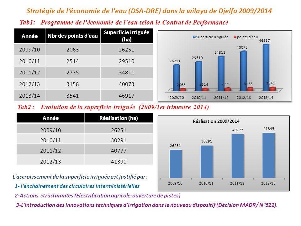 Tab1:Programme de l'économie de l'eau selon le Contrat de Performance AnnéeNbr des points d eau Superficie irriguée (ha) 2009/10206326251 2010/11251429510 2011/12277534811 2012/13315840073 2013/14354146917 Stratégie de l'économie de l eau (DSA-DRE) dans la wilaya de Djelfa 2009/2014 Tab2 :Evolution de la superficie irriguée (2009/1er trimestre 2014) AnnéeRéalisation (ha) 2009/1026251 2010/1130291 2011/1240777 2012/1341390 L accroissement de la superficie irriguée est justifié par: 1- l enchaînement des circulaires interministérielles 2-Actions structurantes (Electrification agricole-ouverture de pistes) 3-L'introduction des innovations techniques d'irrigation dans le nouveau dispositif (Décision MADR/ N°522).