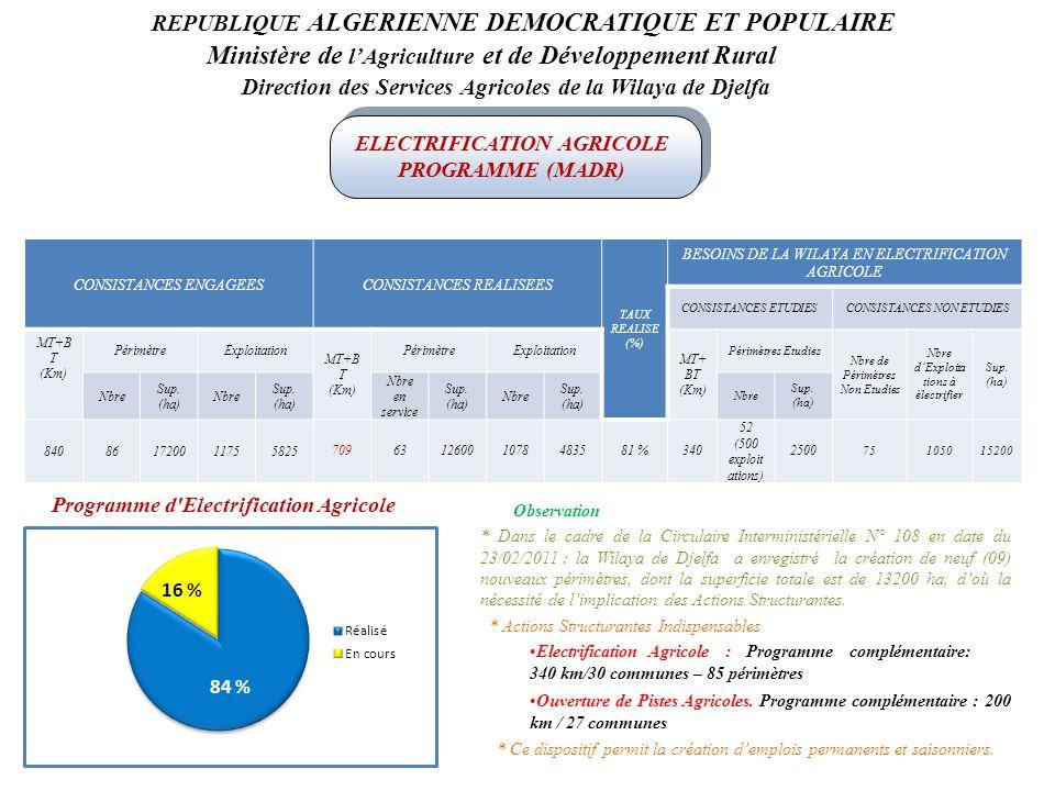 REPUBLIQUE ALGERIENNE DEMOCRATIQUE ET POPULAIRE Ministère de l'Agriculture et de Développement Rural Direction des Services Agricoles de la Wilaya de Djelfa ELECTRIFICATION AGRICOLE PROGRAMME (MADR) CONSISTANCES ENGAGEESCONSISTANCES REALISEES TAUX REALISE (%) BESOINS DE LA WILAYA EN ELECTRIFICATION AGRICOLE CONSISTANCES ETUDIESCONSISTANCES NON ETUDIES MT+B T (Km) PérimètreExploitation MT+B T (Km) PérimètreExploitation MT+ BT (Km) Périmètres Etudies Nbre de Périmètres Non Etudies Nbre d'Exploita tions à électrifier Sup.