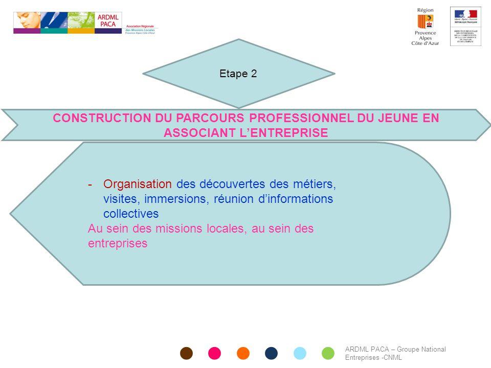 ARDML PACA – Groupe National Entreprises -CNML CONSTRUCTION DU PARCOURS PROFESSIONNEL DU JEUNE EN ASSOCIANT L'ENTREPRISE -Organisation des découvertes
