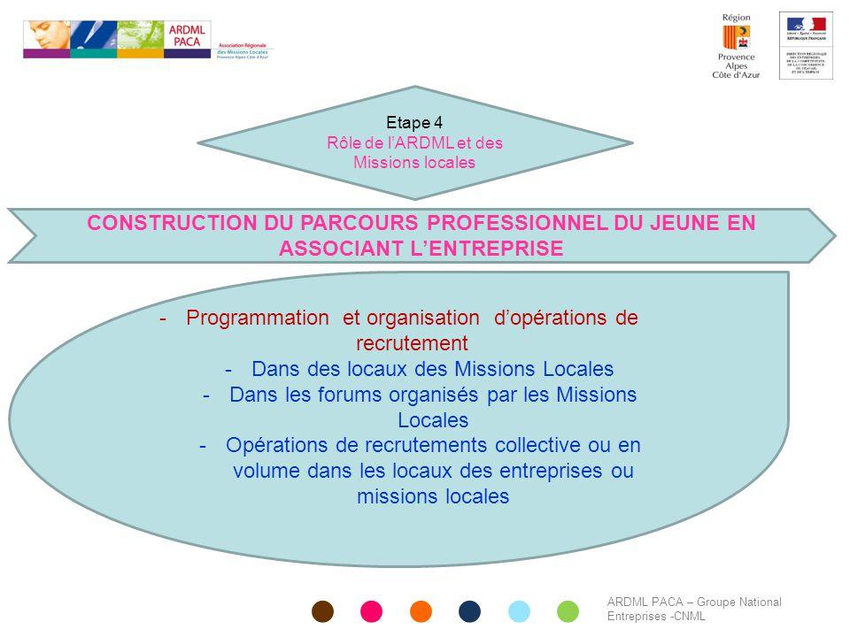 ARDML PACA – Groupe National Entreprises -CNML CONSTRUCTION DU PARCOURS PROFESSIONNEL DU JEUNE EN ASSOCIANT L'ENTREPRISE -Programmation et organisatio