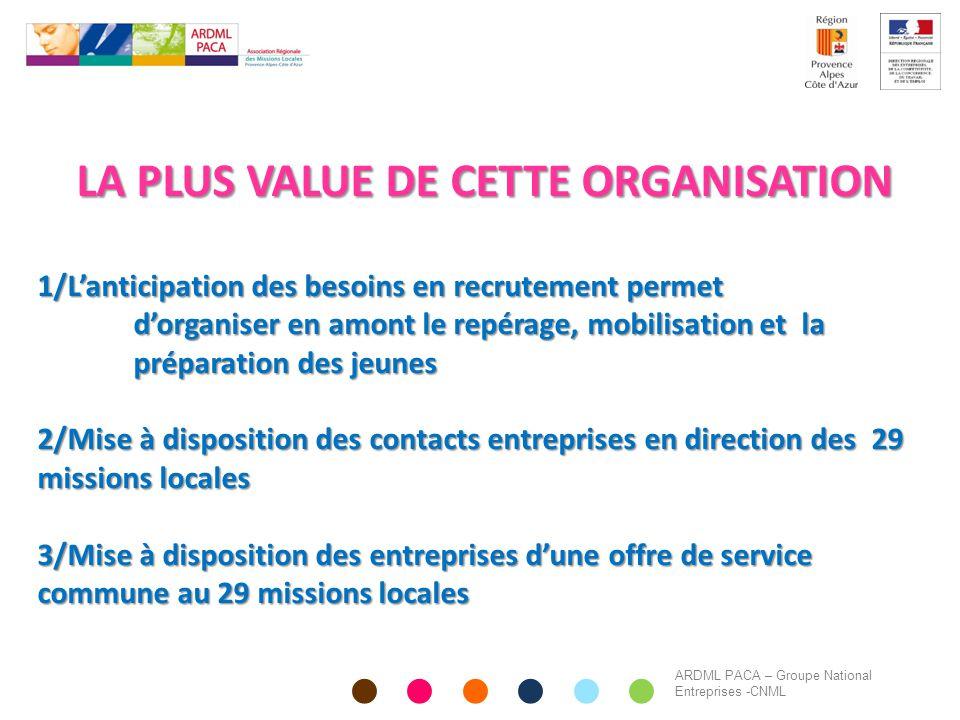 LA PLUS VALUE DE CETTE ORGANISATION 1/L'anticipation des besoins en recrutement permet d'organiser en amont le repérage, mobilisation et la préparatio