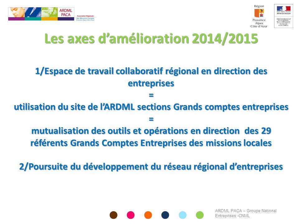 Les axes d'amélioration 2014/2015 1/Espace de travail collaboratif régional en direction des entreprises = utilisation du site de l'ARDML sections Gra