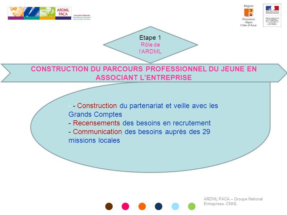 ARDML PACA – Groupe National Entreprises -CNML CONSTRUCTION DU PARCOURS PROFESSIONNEL DU JEUNE EN ASSOCIANT L'ENTREPRISE - - Construction du partenari