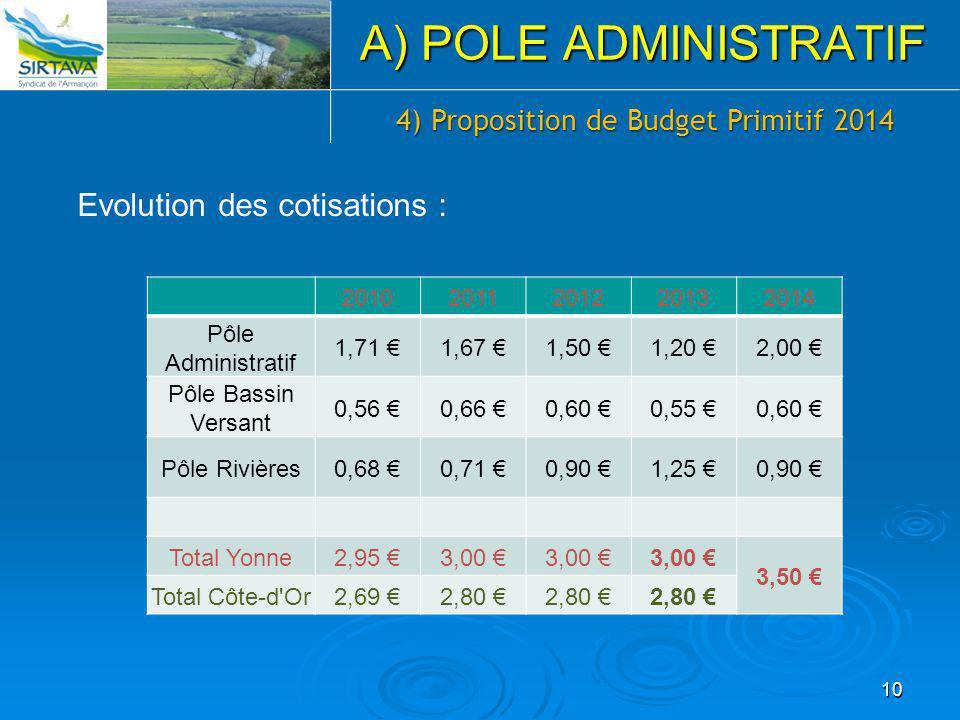 10 A) POLE ADMINISTRATIF 20102011201220132014 Pôle Administratif 1,71 €1,67 €1,50 €1,20 €2,00 € Pôle Bassin Versant 0,56 €0,66 €0,60 €0,55 €0,60 € Pôl