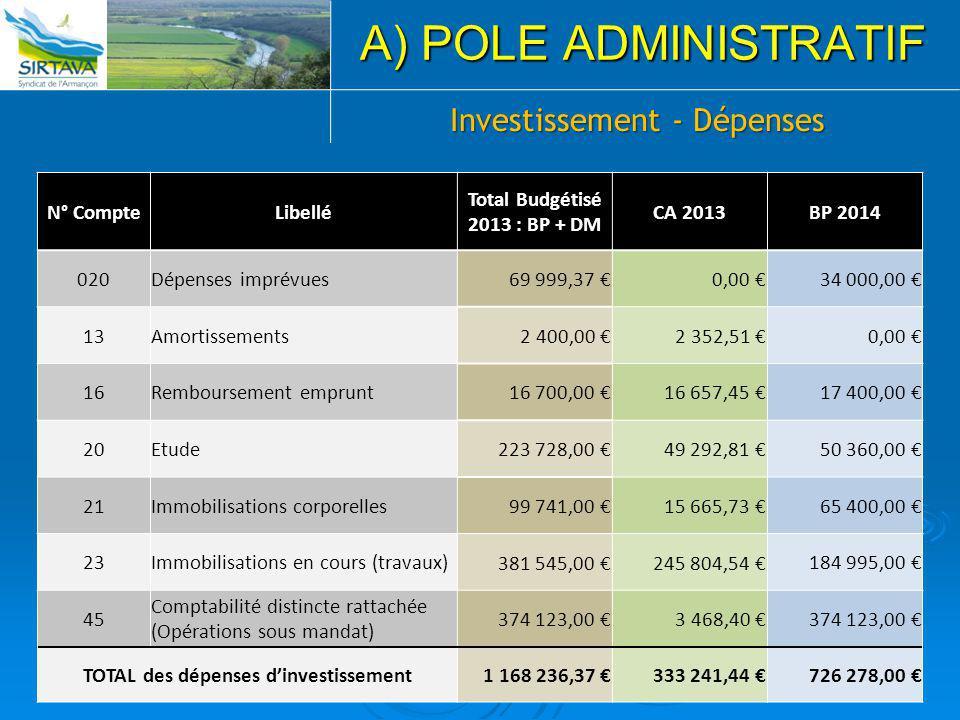 11 A) POLE ADMINISTRATIF Investissement - Dépenses N° CompteLibellé Total Budgétisé 2013 : BP + DM CA 2013BP 2014 020Dépenses imprévues 69 999,37 €0,0