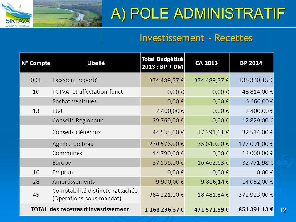 12 A) POLE ADMINISTRATIF Investissement - Recettes N° CompteLibellé Total Budgétisé 2013 : BP + DM CA 2013BP 2014 001Excédent reporté 374 489,37 € 138