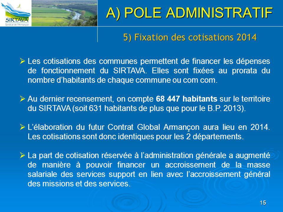 5) Fixation des cotisations 2014  Les cotisations des communes permettent de financer les dépenses de fonctionnement du SIRTAVA. Elles sont fixées au