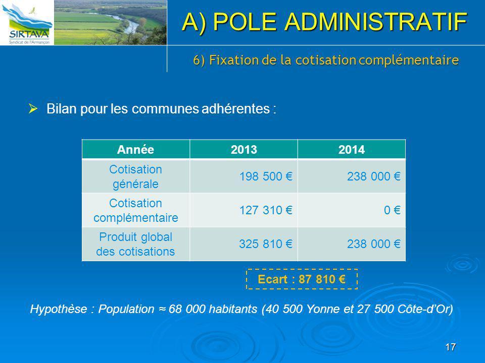 6) Fixation de la cotisation complémentaire  Bilan pour les communes adhérentes : A) POLE ADMINISTRATIF 17 Année20132014 Cotisation générale 198 500