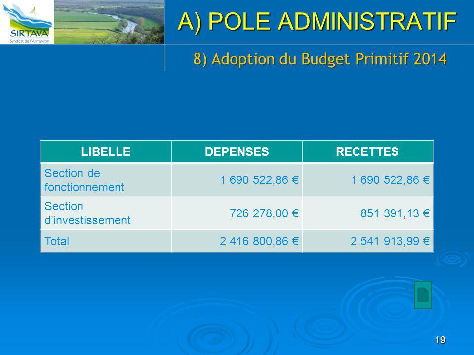 19 A) POLE ADMINISTRATIF 8) Adoption du Budget Primitif 2014 LIBELLEDEPENSESRECETTES Section de fonctionnement 1 690 522,86 € Section d'investissement