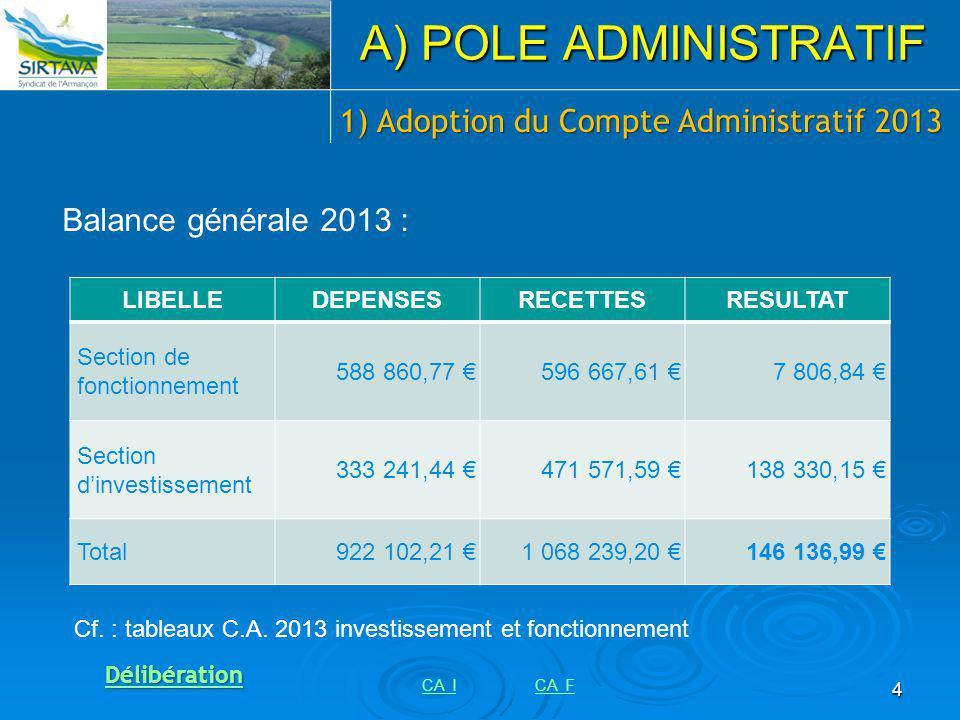 4 1) Adoption du Compte Administratif 2013 A) POLE ADMINISTRATIF Balance générale 2013 : LIBELLEDEPENSESRECETTESRESULTAT Section de fonctionnement 588