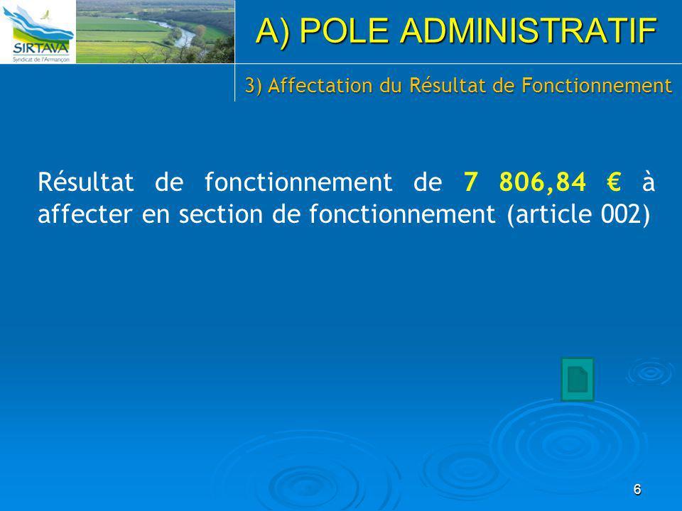 Résultat de fonctionnement de 7 806,84 € à affecter en section de fonctionnement (article 002) 6 A) POLE ADMINISTRATIF 3) Affectation du Résultat de Fonctionnement