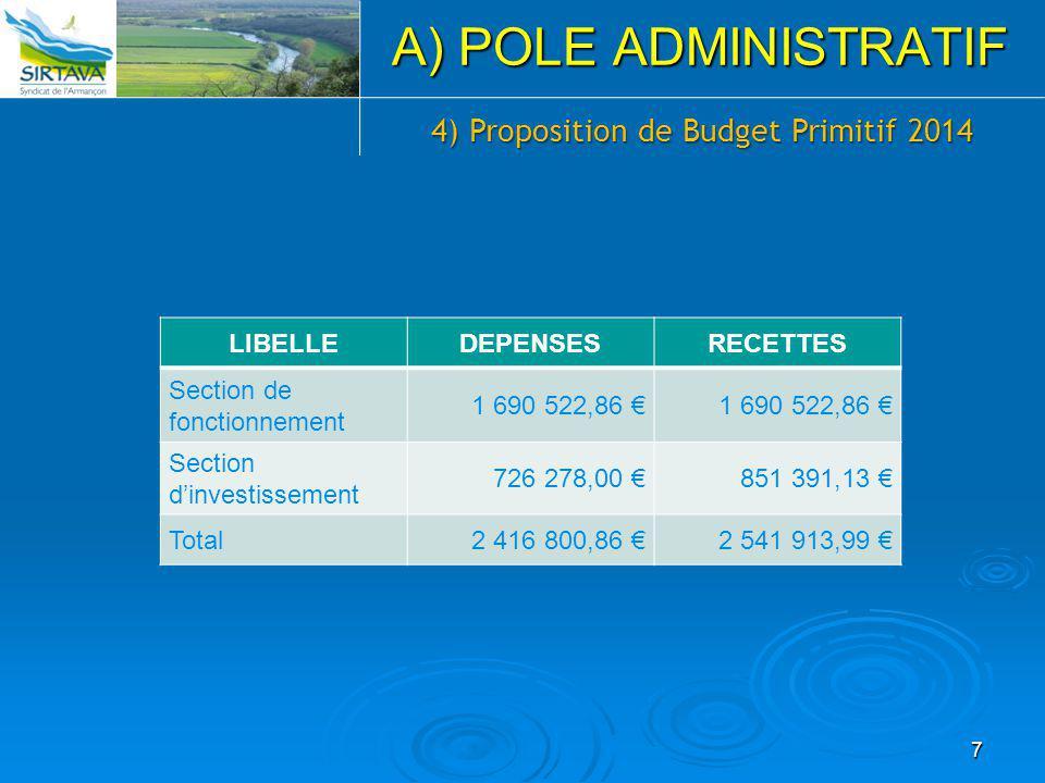 LIBELLEDEPENSESRECETTES Section de fonctionnement 1 690 522,86 € Section d'investissement 726 278,00 €851 391,13 € Total2 416 800,86 €2 541 913,99 € 7 A) POLE ADMINISTRATIF 4) Proposition de Budget Primitif 2014