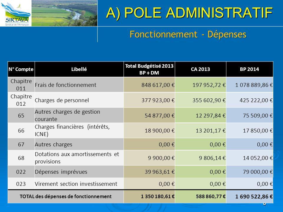8 A) POLE ADMINISTRATIF N° CompteLibellé Total Budgétisé 2013 BP + DM CA 2013BP 2014 Chapitre 011 Frais de fonctionnement 848 617,00 €197 952,72 € 1 0