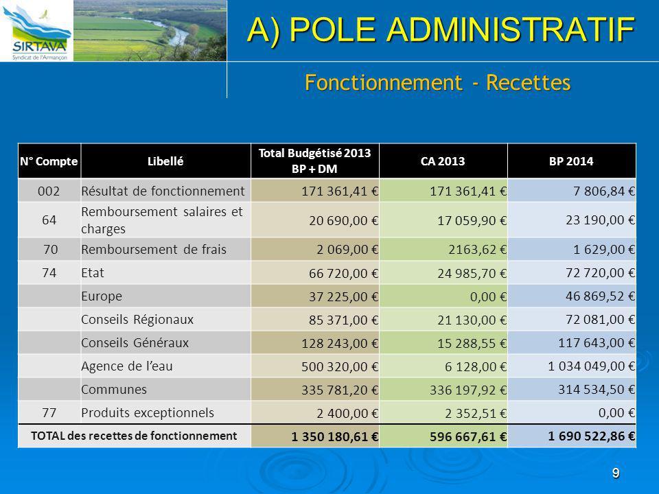 9 A) POLE ADMINISTRATIF Fonctionnement - Recettes N° CompteLibellé Total Budgétisé 2013 BP + DM CA 2013BP 2014 002Résultat de fonctionnement 171 361,4