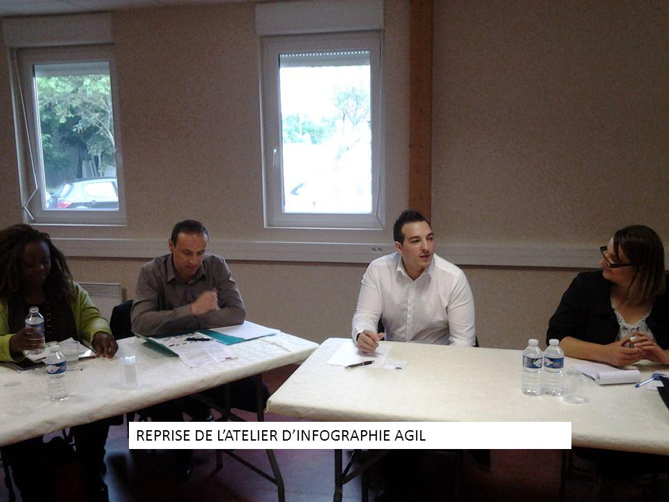 REPRISE DE L'ATELIER D'INFOGRAPHIE AGIL