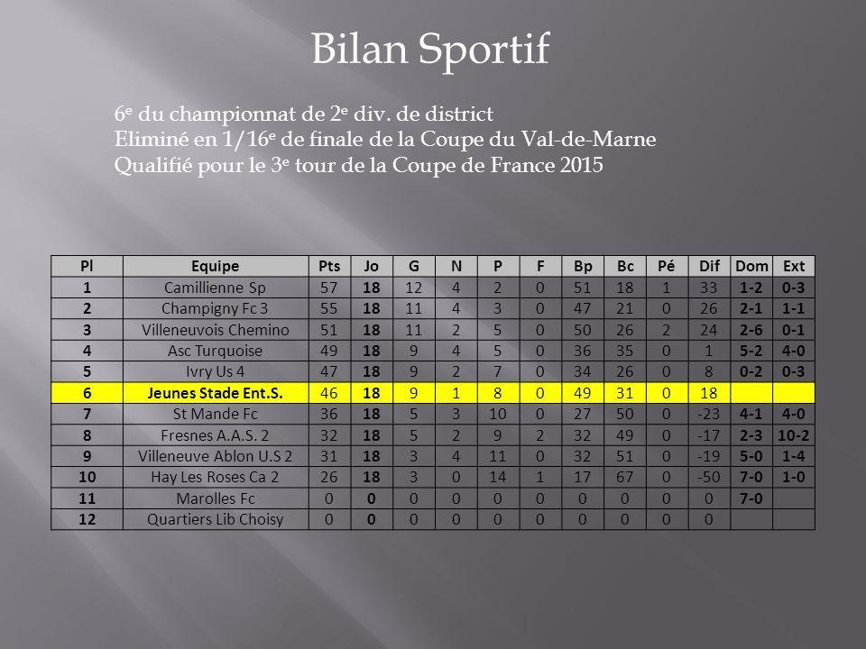 Bilan Sportif 6 e du championnat de 2 e div. de district Eliminé en 1/16 e de finale de la Coupe du Val-de-Marne Qualifié pour le 3 e tour de la Coupe
