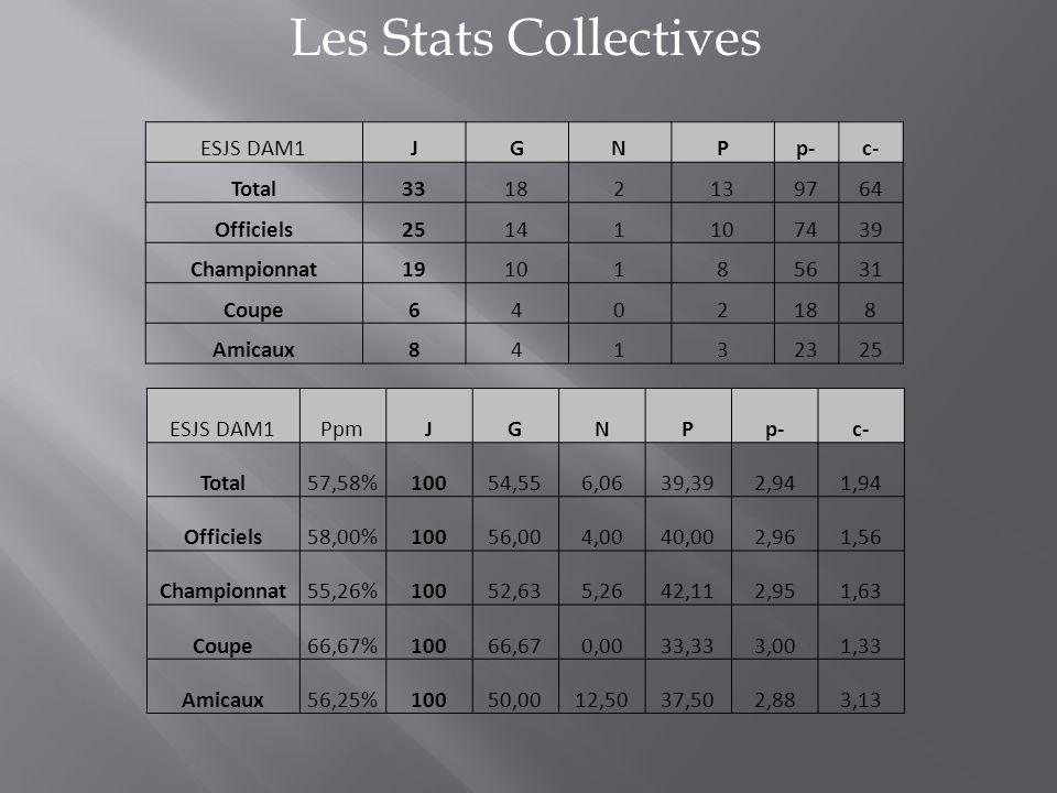 Les Stats Collectives ESJS DAM1JGNPp-c- Total33182139764 Officiels25141107439 Championnat1910185631 Coupe6402188 Amicaux84132325 ESJS DAM1PpmJGNPp-c-
