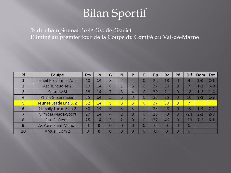 Bilan Sportif 5 e du championnat de 4 e div. de district Eliminé au premier tour de la Coupe du Comité du Val-de-Marne PlEquipePtsJoGNPFBpBcPéDifDomEx