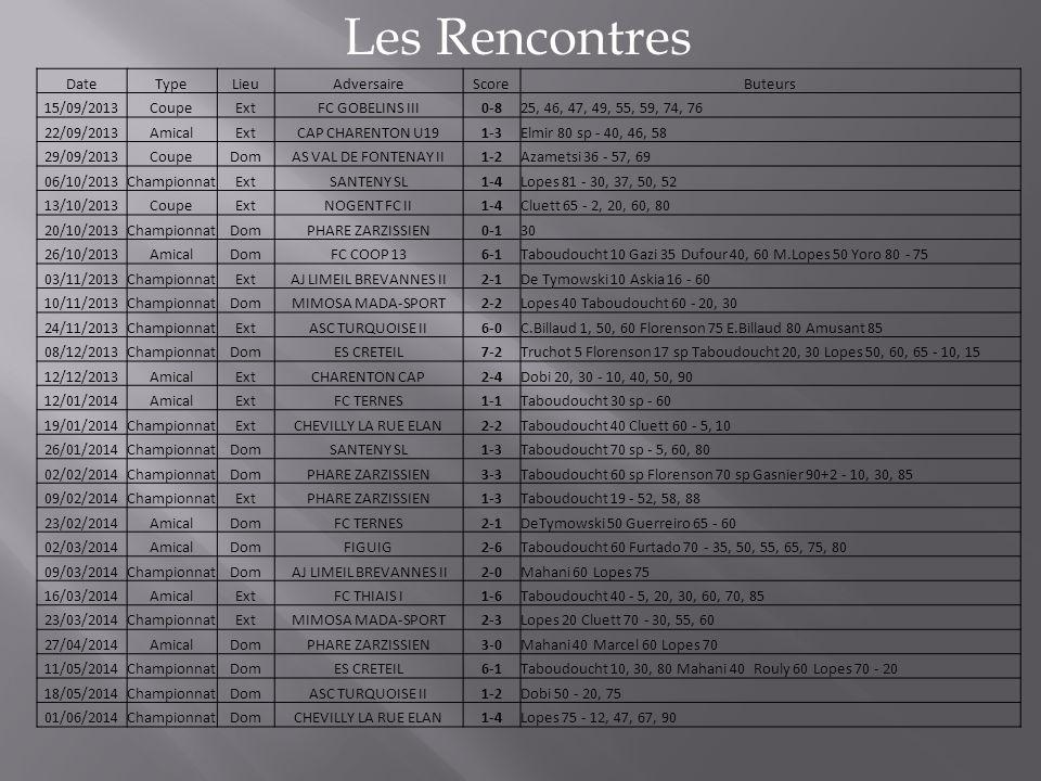 Les Rencontres DateTypeLieuAdversaireScoreButeurs 15/09/2013CoupeExtFC GOBELINS III0-825, 46, 47, 49, 55, 59, 74, 76 22/09/2013AmicalExtCAP CHARENTON U191-3Elmir 80 sp - 40, 46, 58 29/09/2013CoupeDomAS VAL DE FONTENAY II1-2Azametsi 36 - 57, 69 06/10/2013ChampionnatExtSANTENY SL1-4Lopes 81 - 30, 37, 50, 52 13/10/2013CoupeExtNOGENT FC II1-4Cluett 65 - 2, 20, 60, 80 20/10/2013ChampionnatDomPHARE ZARZISSIEN0-130 26/10/2013AmicalDomFC COOP 136-1Taboudoucht 10 Gazi 35 Dufour 40, 60 M.Lopes 50 Yoro 80 - 75 03/11/2013ChampionnatExtAJ LIMEIL BREVANNES II2-1De Tymowski 10 Askia 16 - 60 10/11/2013ChampionnatDomMIMOSA MADA-SPORT2-2Lopes 40 Taboudoucht 60 - 20, 30 24/11/2013ChampionnatExtASC TURQUOISE II6-0C.Billaud 1, 50, 60 Florenson 75 E.Billaud 80 Amusant 85 08/12/2013ChampionnatDomES CRETEIL7-2Truchot 5 Florenson 17 sp Taboudoucht 20, 30 Lopes 50, 60, 65 - 10, 15 12/12/2013AmicalExtCHARENTON CAP2-4Dobi 20, 30 - 10, 40, 50, 90 12/01/2014AmicalExtFC TERNES1-1Taboudoucht 30 sp - 60 19/01/2014ChampionnatExtCHEVILLY LA RUE ELAN2-2Taboudoucht 40 Cluett 60 - 5, 10 26/01/2014ChampionnatDomSANTENY SL1-3Taboudoucht 70 sp - 5, 60, 80 02/02/2014ChampionnatDomPHARE ZARZISSIEN3-3Taboudoucht 60 sp Florenson 70 sp Gasnier 90+2 - 10, 30, 85 09/02/2014ChampionnatExtPHARE ZARZISSIEN1-3Taboudoucht 19 - 52, 58, 88 23/02/2014AmicalDomFC TERNES2-1DeTymowski 50 Guerreiro 65 - 60 02/03/2014AmicalDomFIGUIG2-6Taboudoucht 60 Furtado 70 - 35, 50, 55, 65, 75, 80 09/03/2014ChampionnatDom AJ LIMEIL BREVANNES II2-0Mahani 60 Lopes 75 16/03/2014AmicalExtFC THIAIS I1-6Taboudoucht 40 - 5, 20, 30, 60, 70, 85 23/03/2014ChampionnatExtMIMOSA MADA-SPORT2-3Lopes 20 Cluett 70 - 30, 55, 60 27/04/2014AmicalDomPHARE ZARZISSIEN3-0Mahani 40 Marcel 60 Lopes 70 11/05/2014ChampionnatDomES CRETEIL6-1Taboudoucht 10, 30, 80 Mahani 40 Rouly 60 Lopes 70 - 20 18/05/2014ChampionnatDomASC TURQUOISE II1-2Dobi 50 - 20, 75 01/06/2014ChampionnatDomCHEVILLY LA RUE ELAN1-4Lopes 75 - 12, 47, 67, 90