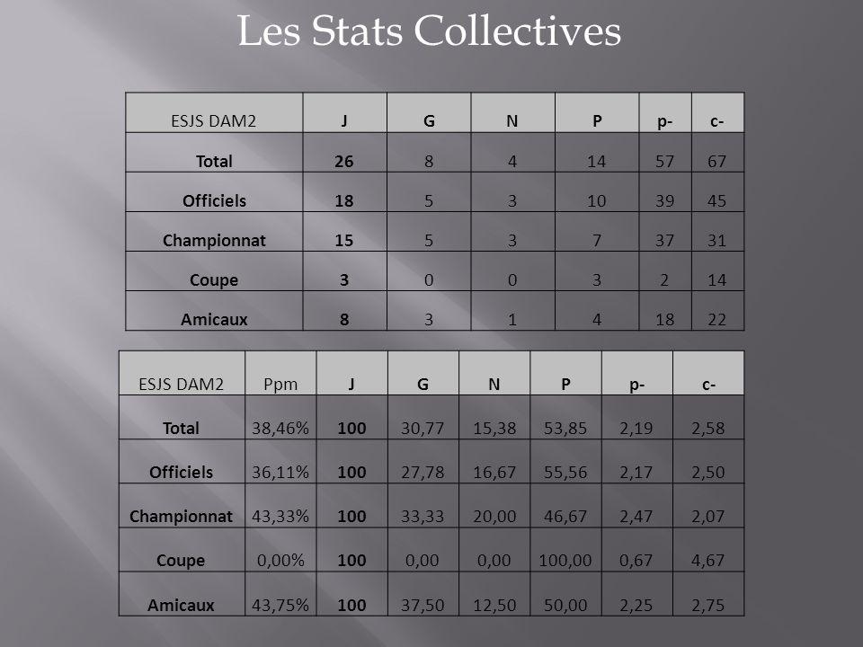Les Stats Collectives ESJS DAM2JGNPp-c- Total2684145767 Officiels1853103945 Championnat155373731 Coupe3003214 Amicaux83141822 ESJS DAM2PpmJGNPp-c- Tot